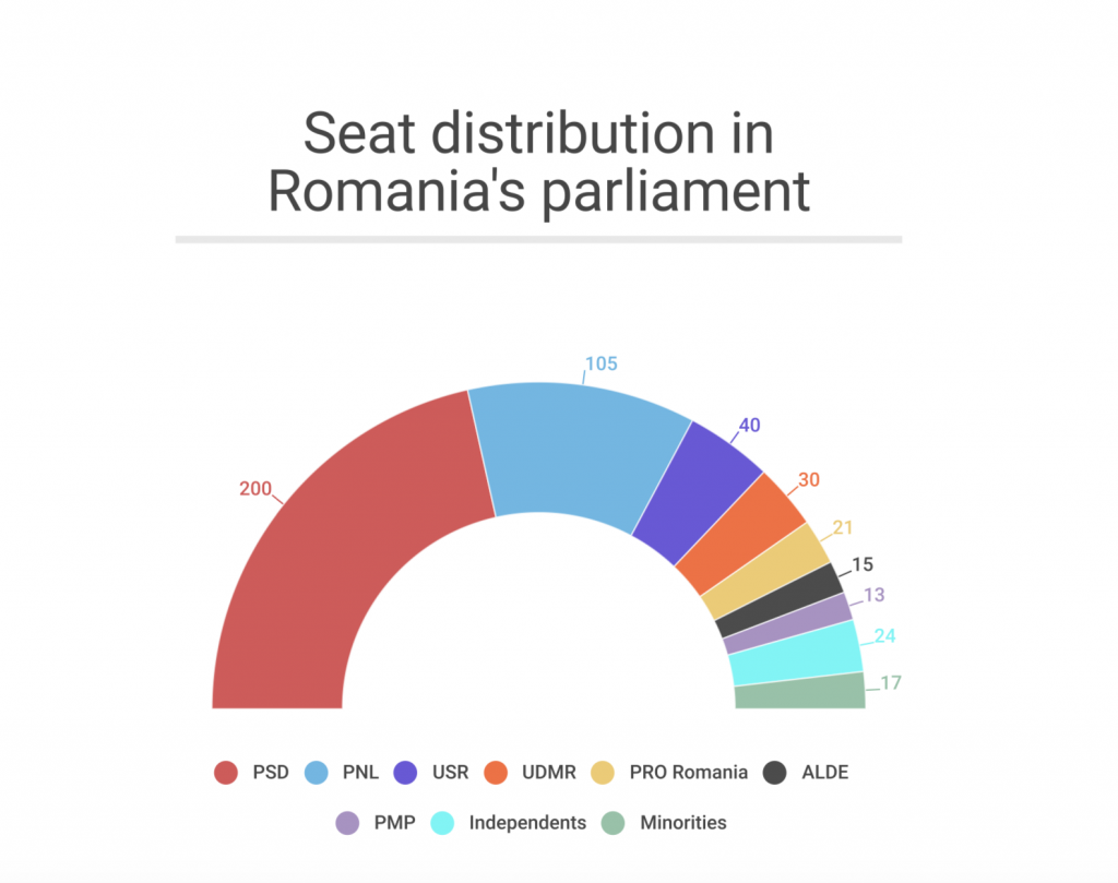 ROMANIA: Tomorrow's vote could (eventually) lead to snap general polls 1