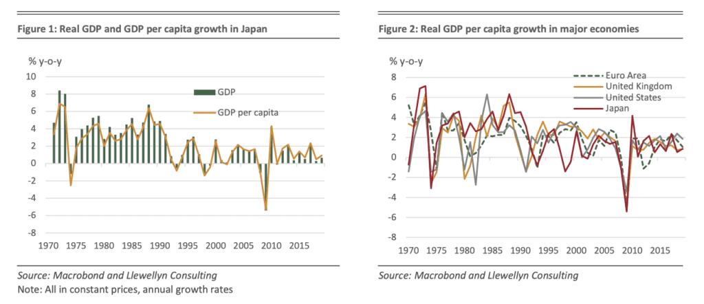 Focus - Abenomics is found wanting 1