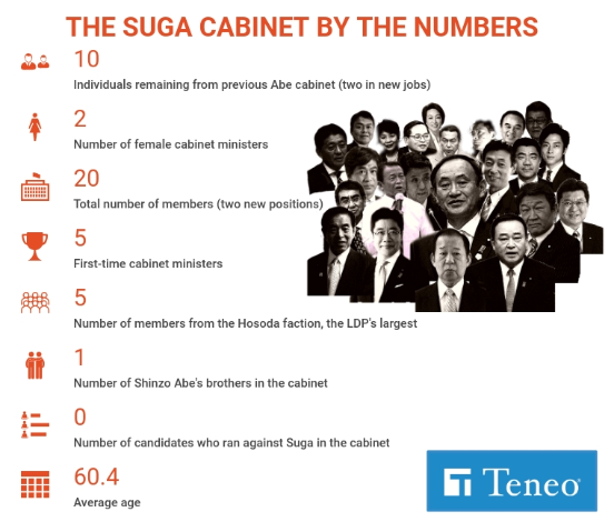 JAPAN: Suga's cabinet offers bland continuity but honeymoon is still likely 1