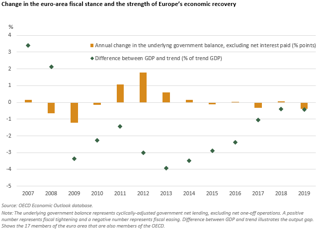 Chart of the month - Europe - Change in the fiscal stance 1