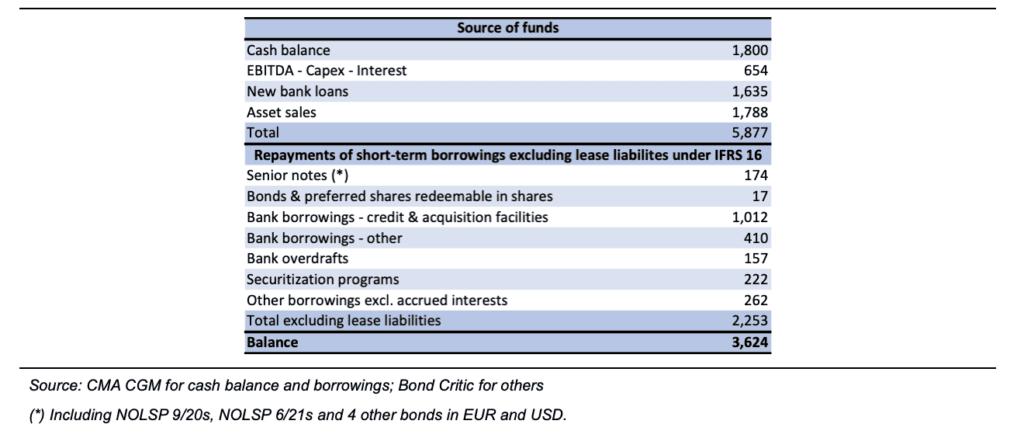 NEPTUNE ORIENT LINES: Cost Control Confidence 12