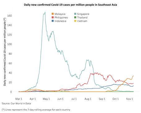 SOUTHEAST ASIA: Heading into winter hopeful of avoiding a Covid-19 resurgence 1