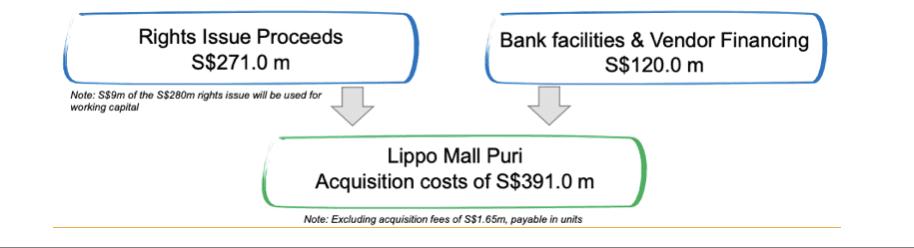 Lippo Malls Indonesia Retail Trust: Sponsoring the Sponsor 5