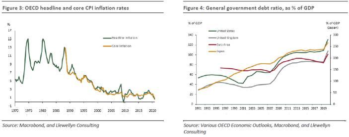 Economic Risks 2
