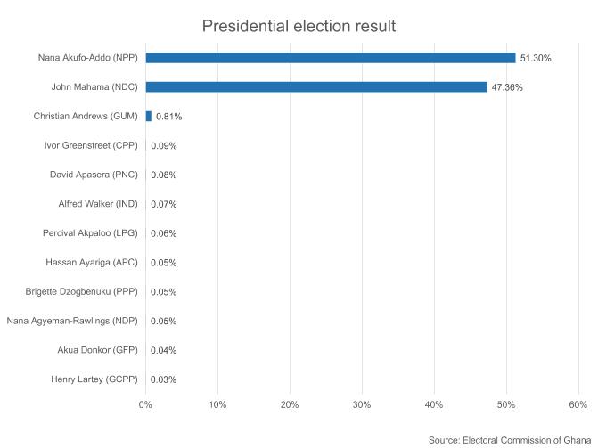 GHANA: President's narrow victory raises specter of legal challenge 1