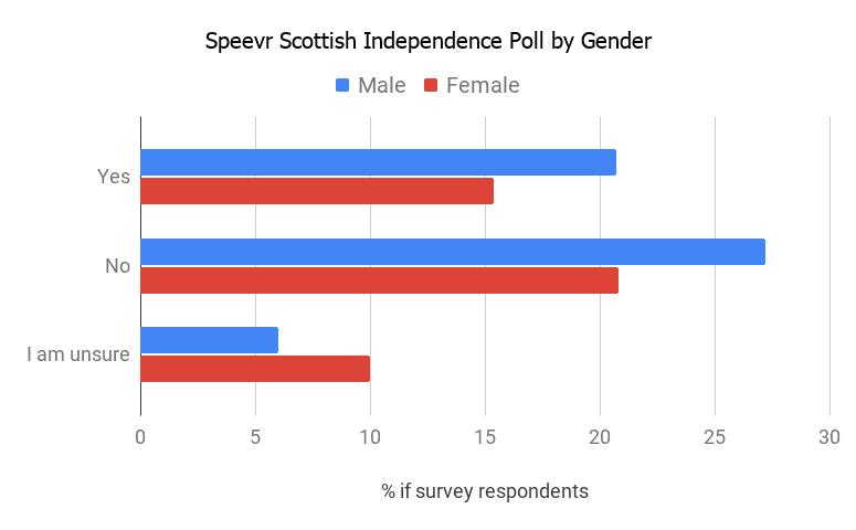 EXCLUSIVE: Scottish Independence Polls 2