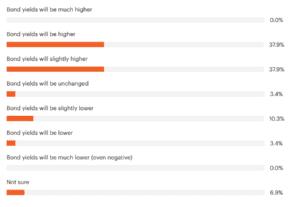 Market Survey Results 2