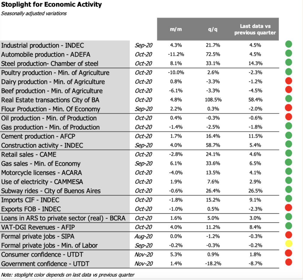 Argentina: Recalculating - GDP Would Fall Less Than 11% in 2020 1