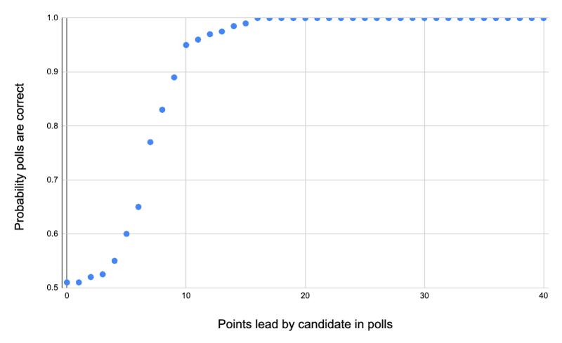 US Election Forecast 2