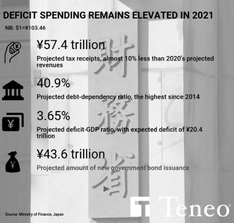 JAPAN: New budget shows deficit spending will continue as pandemic recedes 2