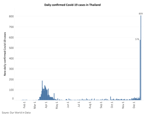 THAILAND: A test for the country's contact-tracing and testing system 1