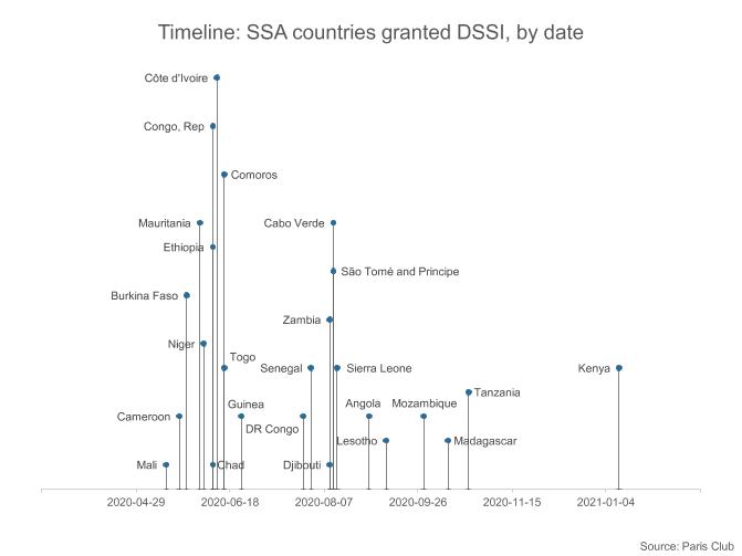 SUB-SAHARAN AFRICA: Implications of Kenya's DSSI accession 1