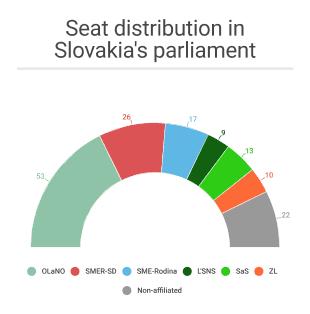 SLOVAKIA: Government crisis escalates: Potential scenarios 1