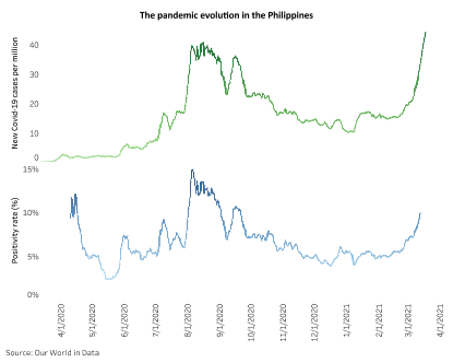 PHILIPPINES: Economic worries may keep government from implementing a lockdown 1