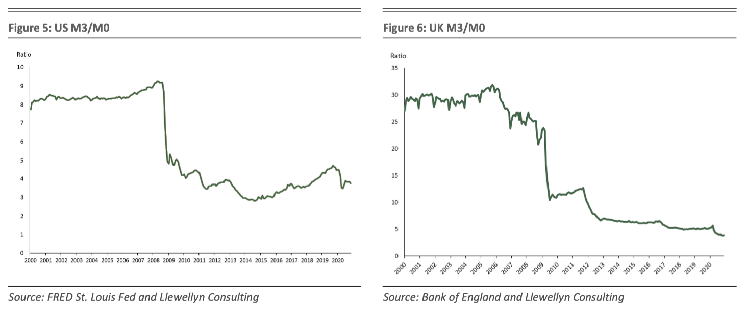 Focus: Money and Inflation 3