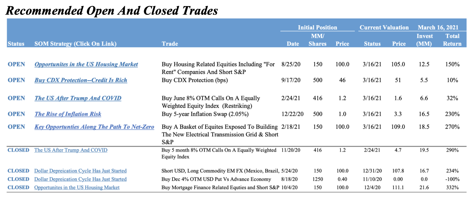 Update On My Recommended Trades 1