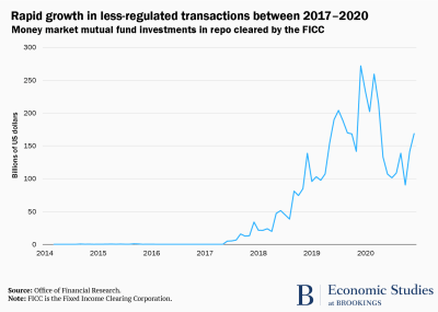 Graph showing the growth in unregulated transactions between 2017 and 2020.