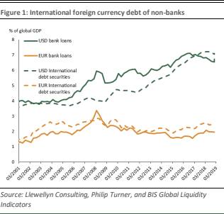 Seeds of the next financial crisis – EM dollar borrowing 1