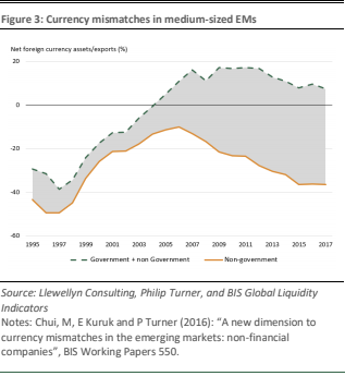 Seeds of the next financial crisis – EM dollar borrowing 3