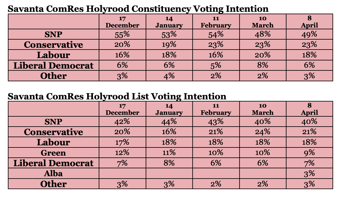Holyrood Elections 2021 2