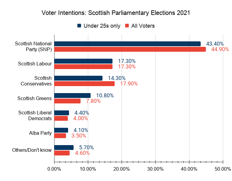 Holyrood Elections 2021 1