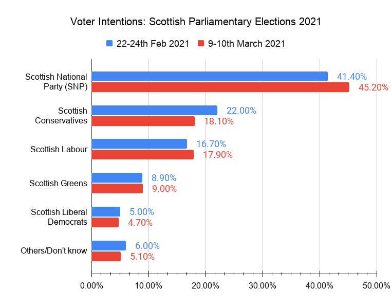 Scottish Elections: Salmond & Sturgeon Partnership of Convenience? 3
