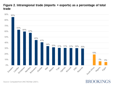 Figure 2. Intra-African trade (imports + exports) as a percentage of total trade