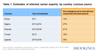 Table 1. Estimates of informal sector exports, by country (various years)