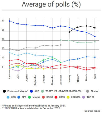 CZECH REPUBLIC: ANO's decline continues ahead of October elections 1
