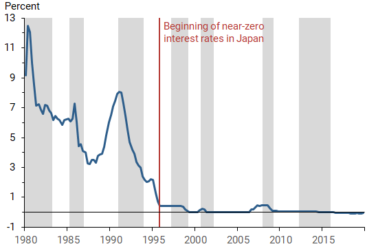 Fiscal Multiplier at the Zero Bound: Evidence from Japan 1