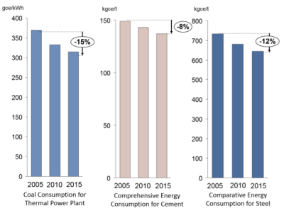 Figure 1. Energy efficiency improvements in coal thermal plant, cement, and steel