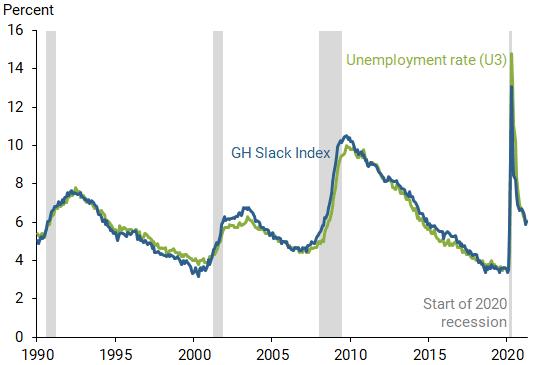 The Divergent Signals about Labor Market Slack 1