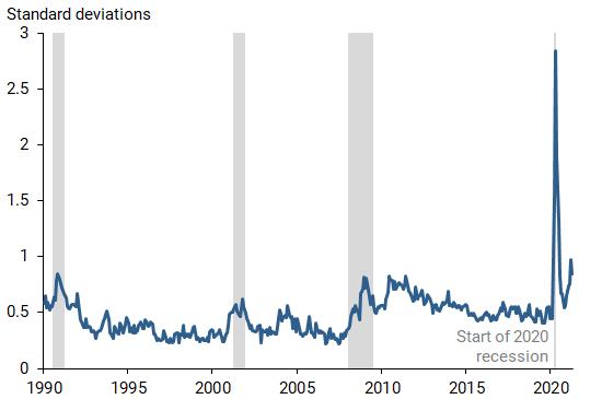 The Divergent Signals about Labor Market Slack 2