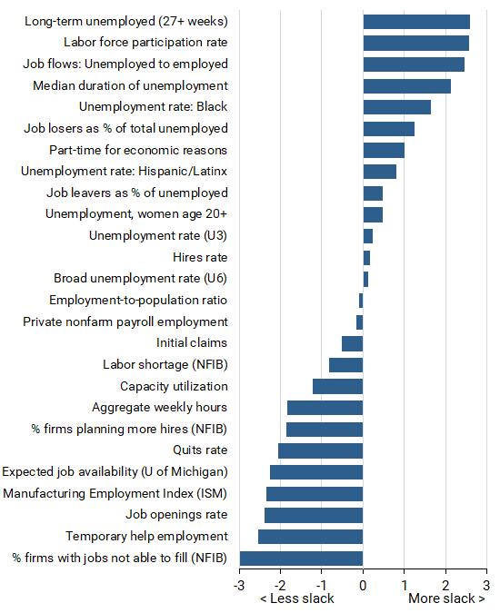 The Divergent Signals about Labor Market Slack 3