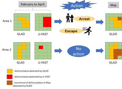 Early Warning Systems and legal enforcement