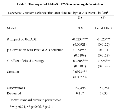 The impact of JJ-FAST EWS on reducing deforestation