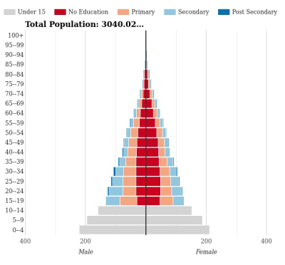 Figure 1. 1960 world population by education