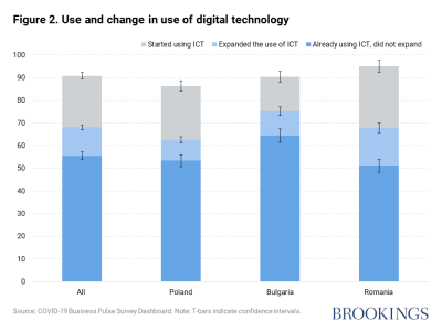 Figure 2. Use and change in use of digital technology