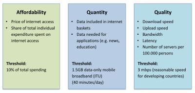 Internet poverty framework