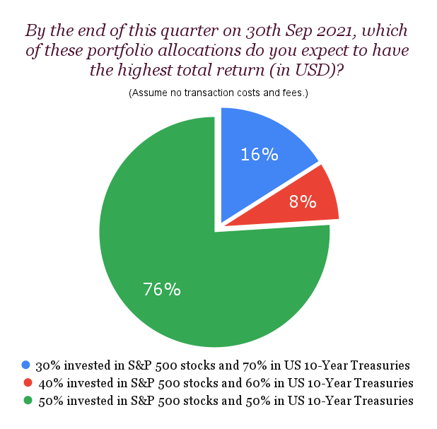 By the end of this quarter on 30th Sep 2021, which of these portfolio allocations do you expect to have the highest total return (in USD)?