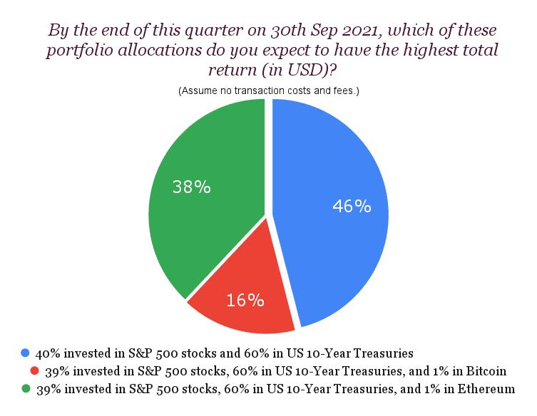 SURVEY RESULTS: Bitcoin, Big Tech, and Bonds 1