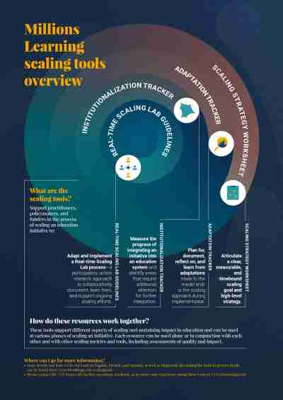 Millions Learning Real-time Scaling Tools infographic