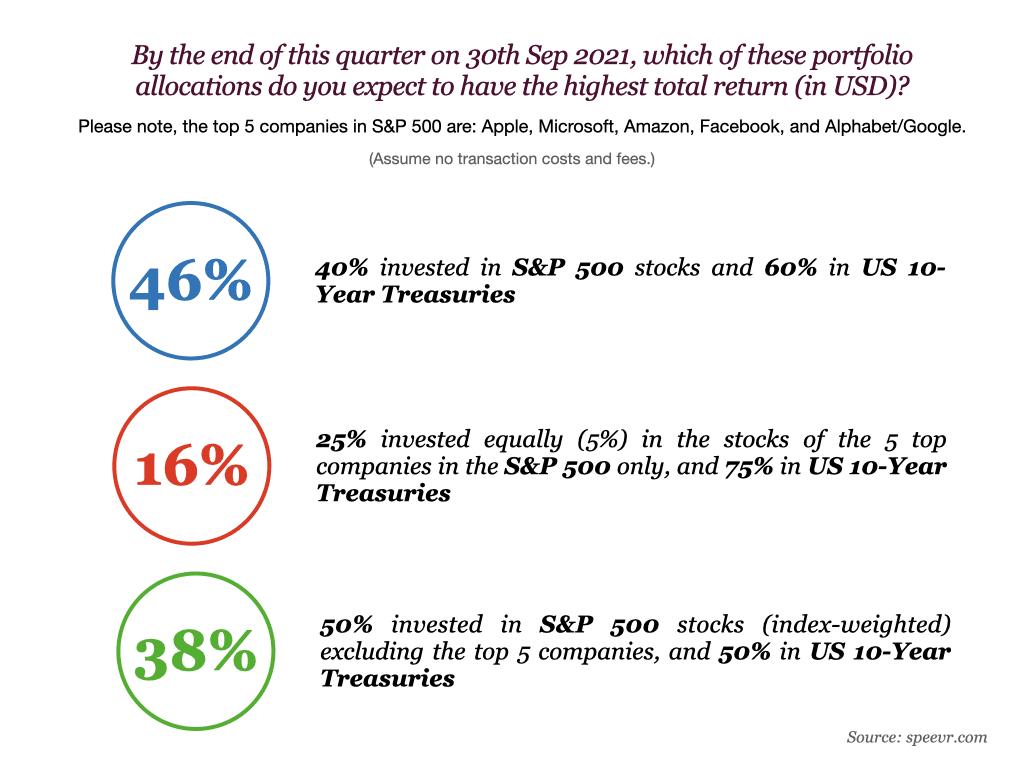 SURVEY RESULTS: Bitcoin, Big Tech, and Bonds 2