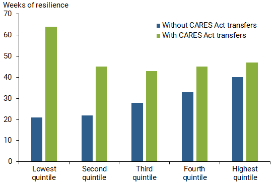 How Much Did the CARES Act Help Households Stay Afloat? 1
