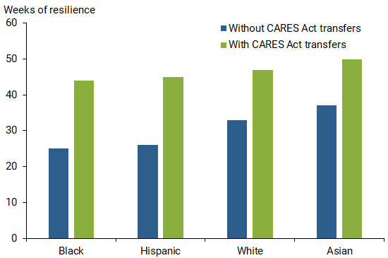 How Much Did the CARES Act Help Households Stay Afloat? 3