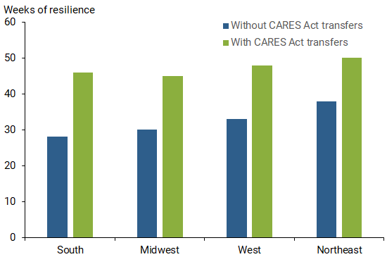 How Much Did the CARES Act Help Households Stay Afloat? 4