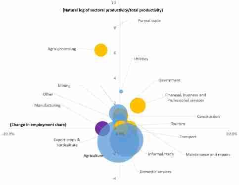 Figure 1. Correlation between sectoral productivity and change in employment in Uganda, 2016/17