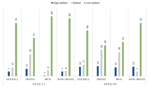 Figure 2. Uganda's 7%-growth scenario—Projected employment by skill level