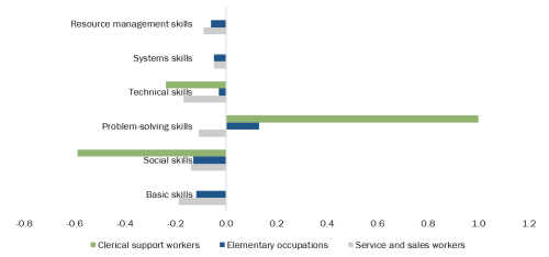 Figure 3. Skills gap by occupation type in the tourism sector—hotels