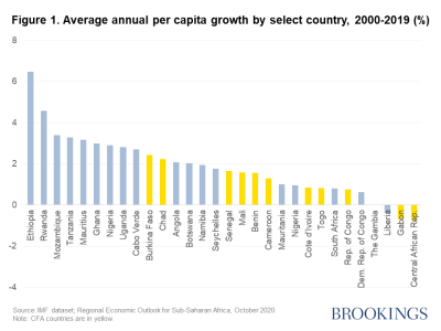 Figure 1. Average annual per capita growth by select country, 2000-2019 (%)
